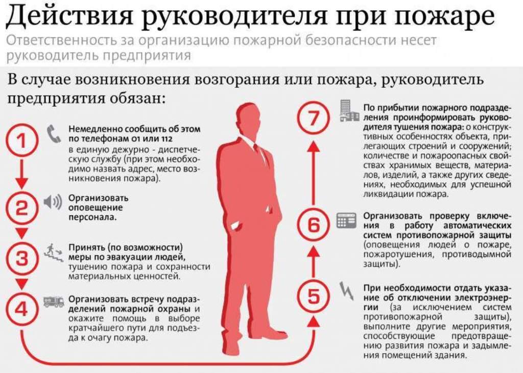 Приказ МЧС РФ от 28.06.2012